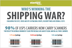 Who's Winning the Shipping War? Infographic