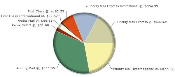 View mail classes by type