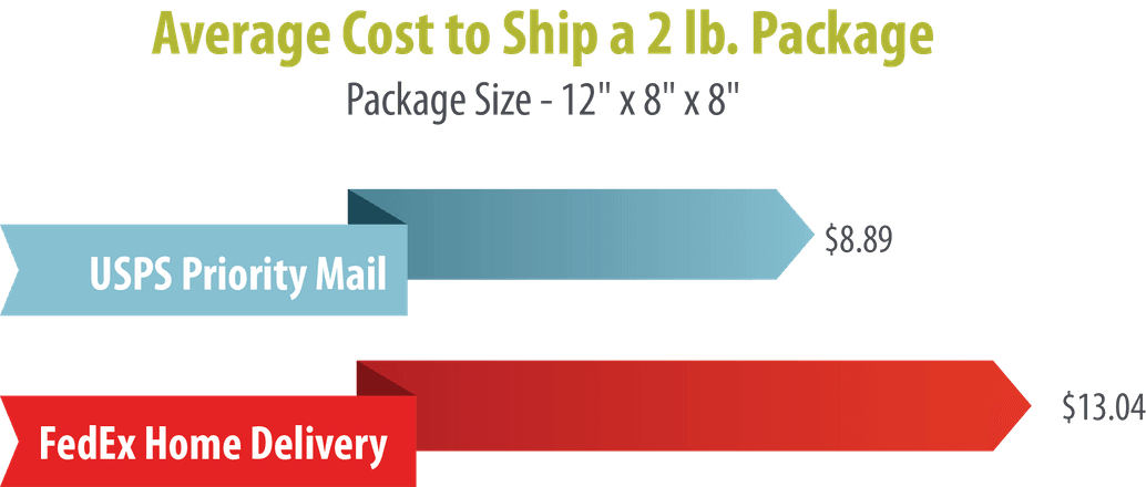 Average Cost to Ship a 2 lb. Package
