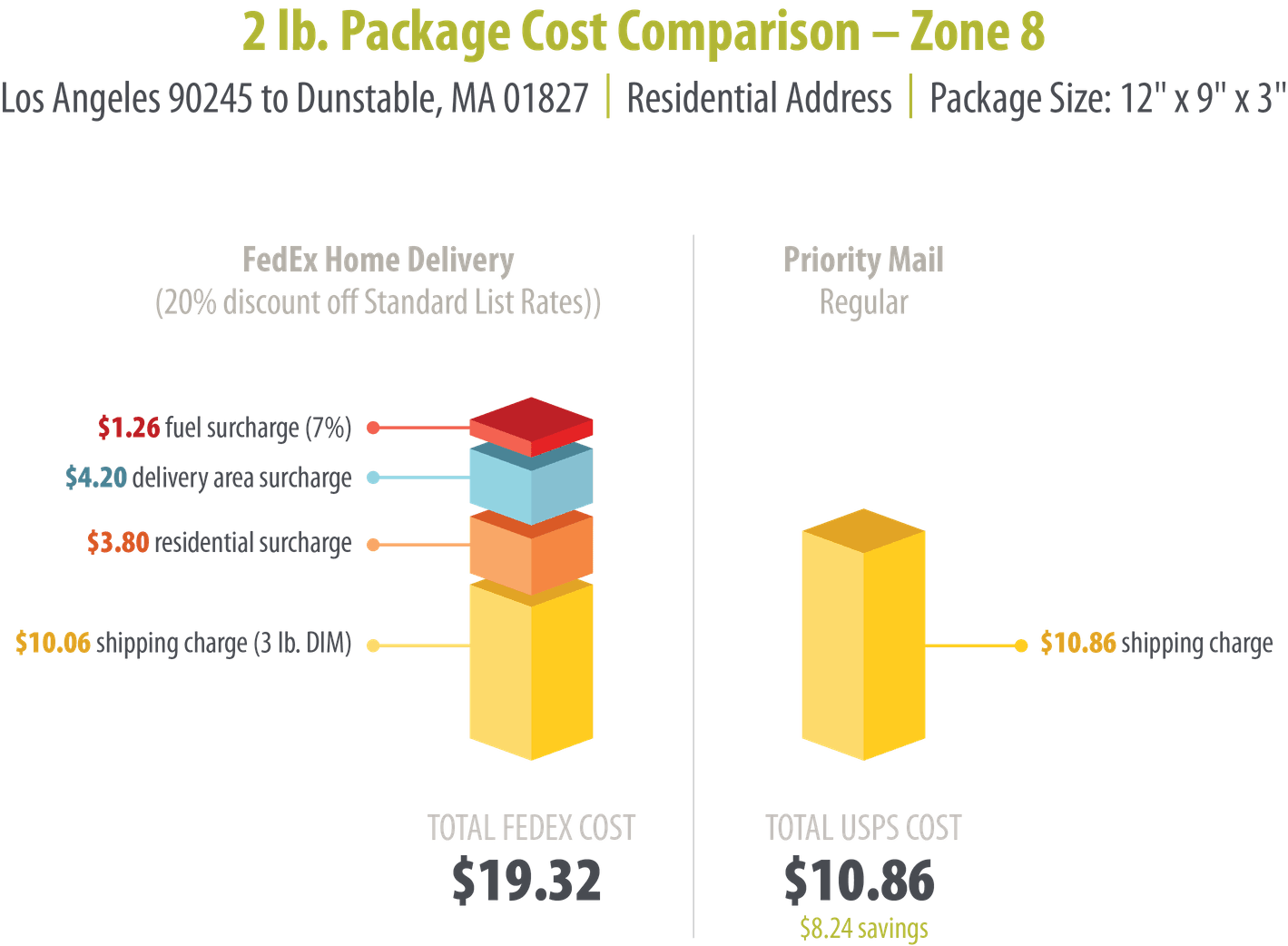 2 lb. Package Cost Comparison - Zone 4