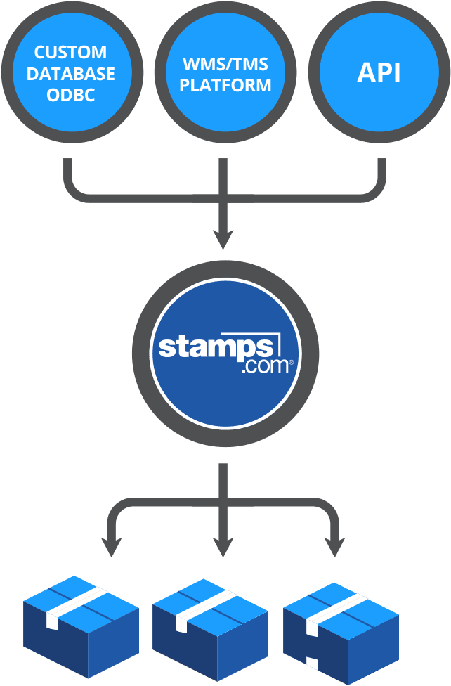 Stamps com - Warehouse Shipping Software, USPS Shipping Labels
